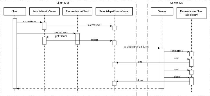 rmiio   rmiio class referenceremoteiterator sequence diagram